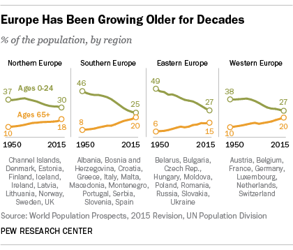 Evropa stárne už mnoho desetiletí